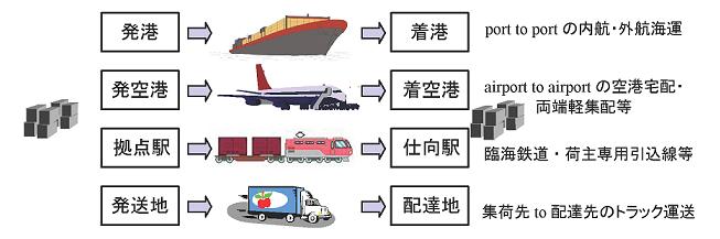 第一種貨物利用運送事業のイメージ図