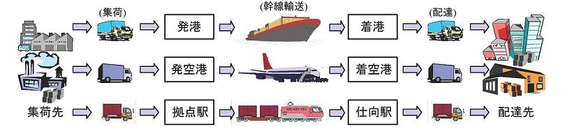 第二種貨物利用運送事業のイメージ図
