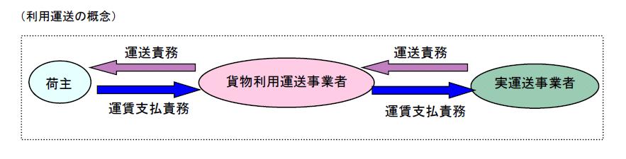 利用運送の概念