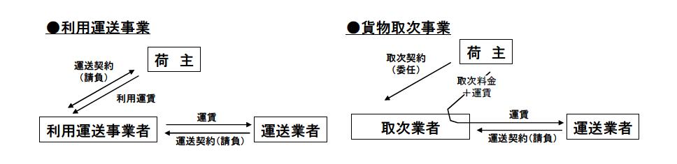 貨物利用運送事業と貨物取次事業