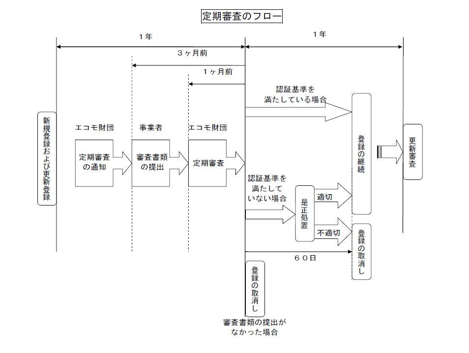 定期審査のフロー図