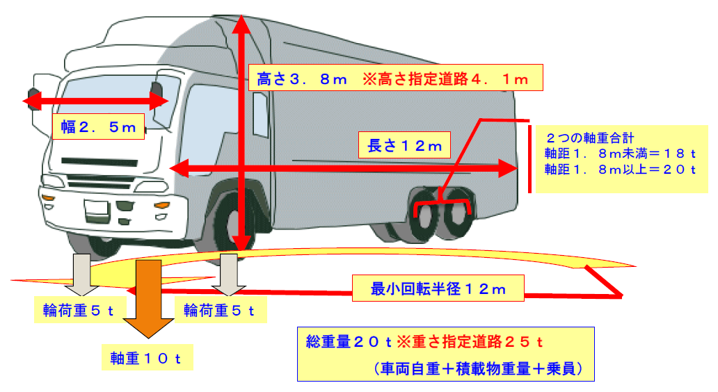 特殊車両の定義