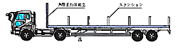 スタンション型セミトレーラ