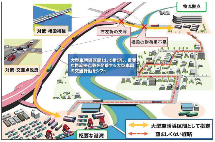 大型車誘導区間のイメージ